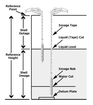 oil tapes to manually measurre the level of liquids
